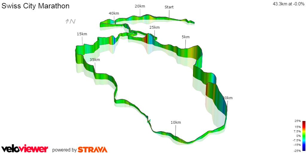 Swiss City Marathon Luzern - Höhenkurve